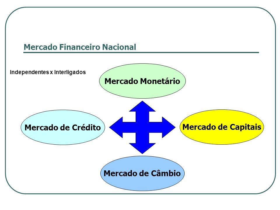 Mercado Financeiro Nacional Mercado Monetário Mercado de Câmbio Mercado de Capitais Mercado de Crédito Independentes x Interligados