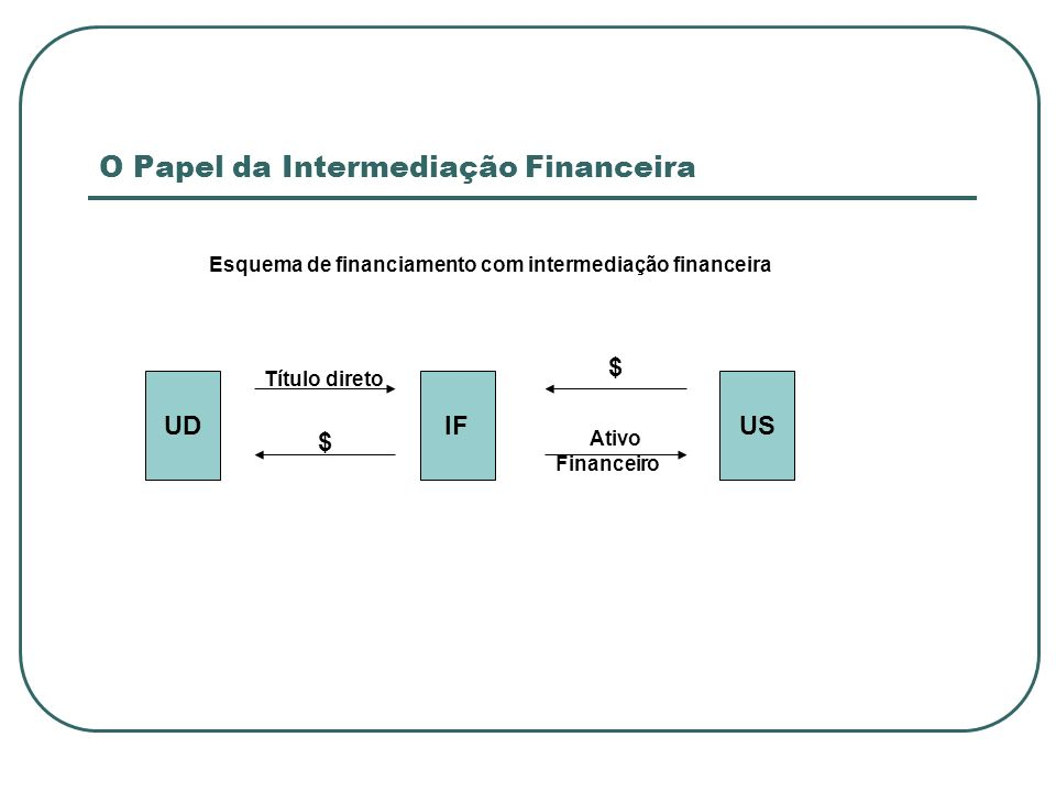 O Papel da Intermediação Financeira UDIFUS $ $ Ativo Financeiro Título direto Esquema de financiamento com intermediação financeira
