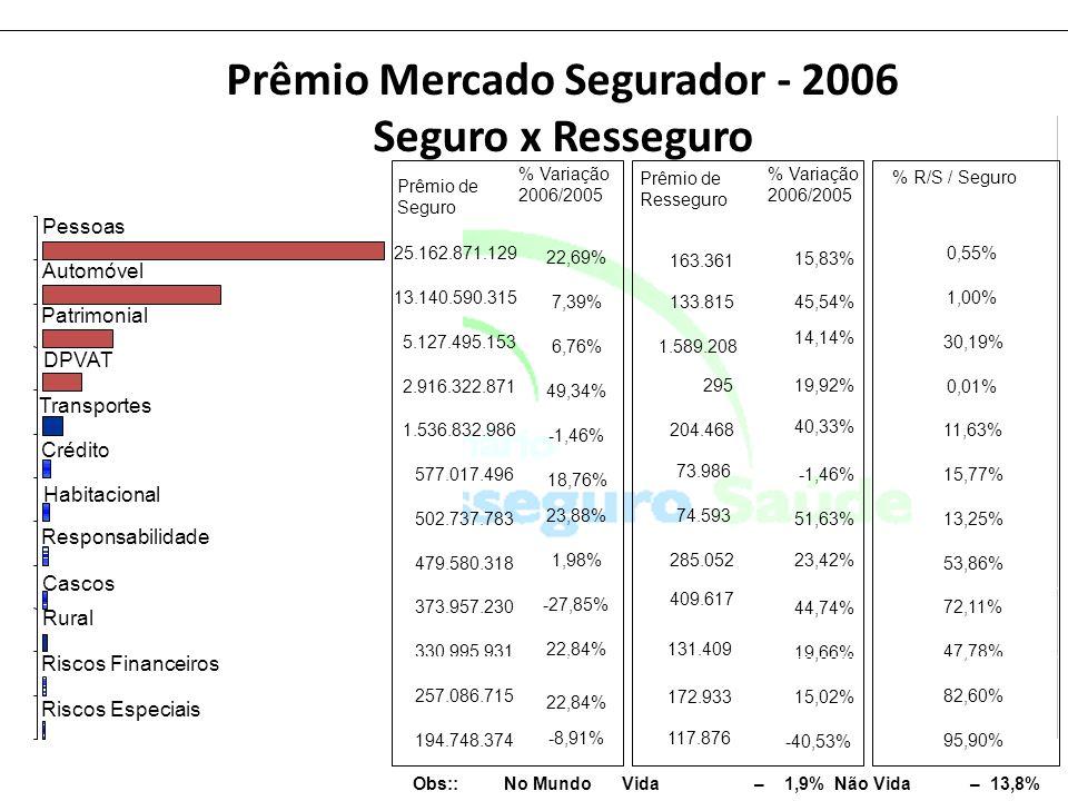 Prêmio Mercado Segurador - 2006 Seguro x Resseguro Obs:: No Mundo Vida – 1,9% Não Vida – 13,8%