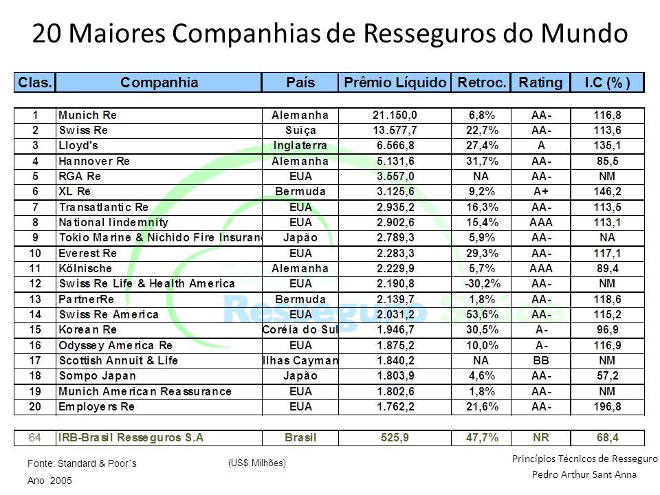 Princípios Técnicos de Resseguro Pedro Arthur Sant Anna Fonte: Standard & Poor´s Ano 2005 (US$ Milhões) 20 Maiores Companhias de Resseguros do Mundo