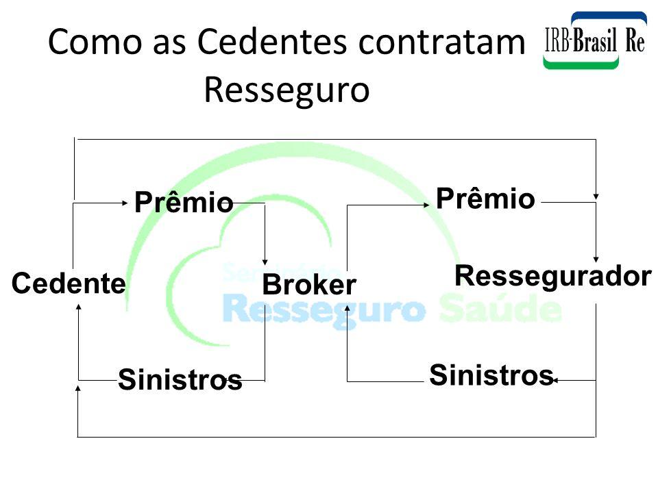 Como as Cedentes contratam Resseguro Prêmio Broker Ressegurador Cedente Sinistros
