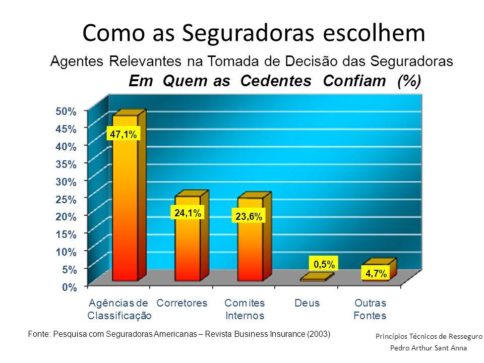 Princípios Técnicos de Resseguro Pedro Arthur Sant Anna Agentes Relevantes na Tomada de Decisão das Seguradoras Fonte: Pesquisa com Seguradoras Americ