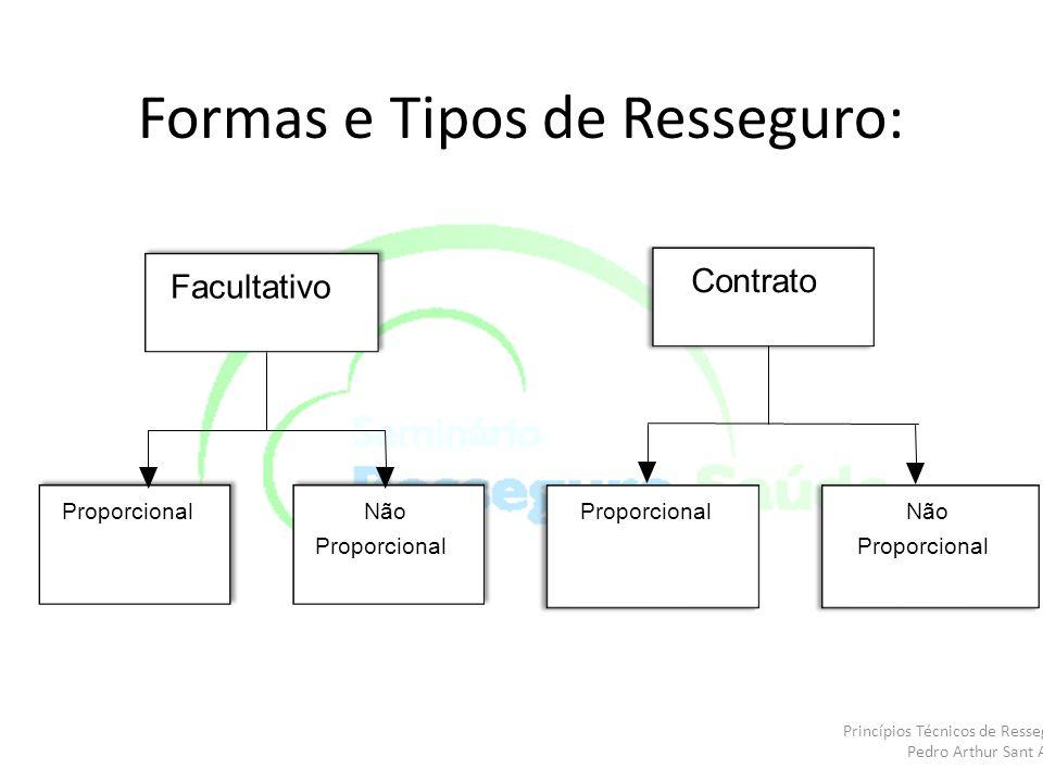 Formas e Tipos de Resseguro: Facultativo Contrato Proporcional Não Proporcional Não Proporcional Princípios Técnicos de Resseguro Pedro Arthur Sant An