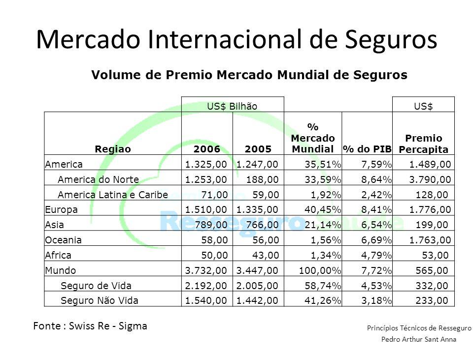 Princípios Técnicos de Resseguro Pedro Arthur Sant Anna Fonte : Swiss Re - Sigma Mercado Internacional de Seguros Volume de Premio Mercado Mundial de