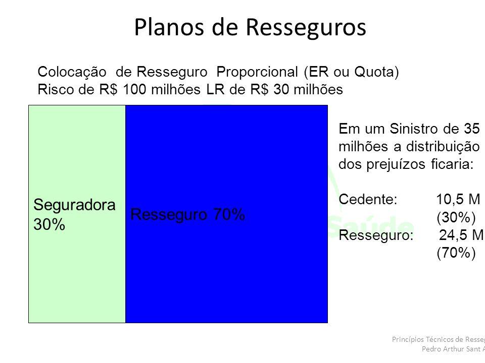 Colocação de Resseguro Proporcional (ER ou Quota) Risco de R$ 100 milhões LR de R$ 30 milhões Seguradora 30% Resseguro 70% Em um Sinistro de 35 milhõe