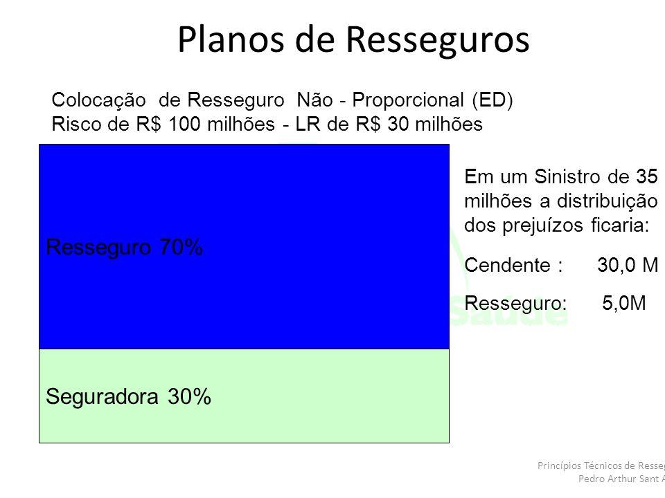 Colocação de Resseguro Não - Proporcional (ED) Risco de R$ 100 milhões - LR de R$ 30 milhões Seguradora 30% Resseguro 70% Em um Sinistro de 35 milhões