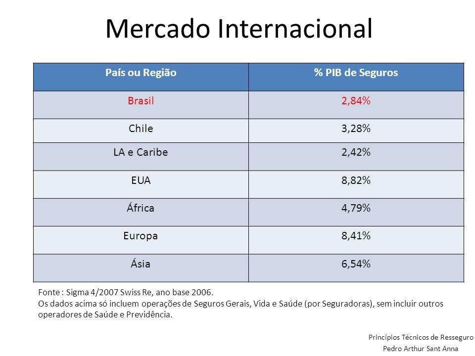 Mercado Internacional Princípios Técnicos de Resseguro Pedro Arthur Sant Anna Fonte : Sigma 4/2007 Swiss Re, ano base 2006. Os dados acima só incluem
