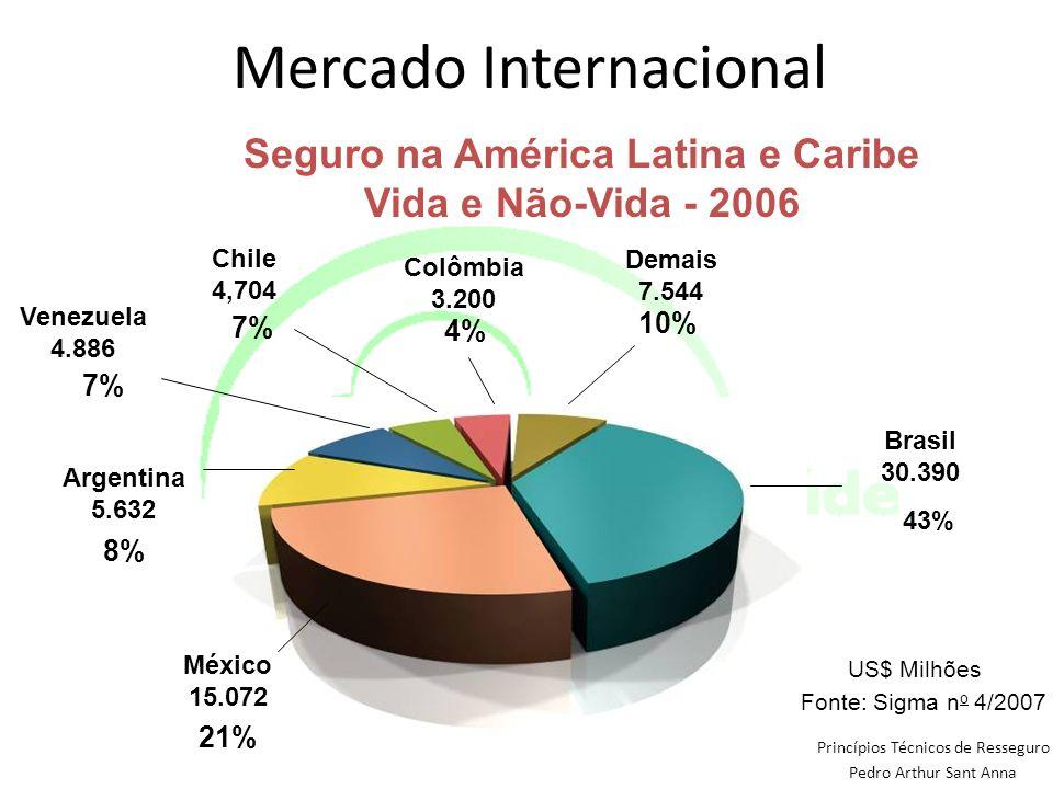 Mercado Internacional Princípios Técnicos de Resseguro Pedro Arthur Sant Anna Seguro na América Latina e Caribe Vida e Não-Vida - 2006 43% 10% 21% 7%