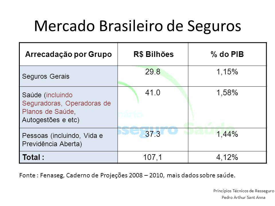 Princípios Técnicos de Resseguro Pedro Arthur Sant Anna Arrecadação por Grupo R$ Bilhões% do PIB Seguros Gerais 29.81,15% Saúde (incluindo Seguradoras