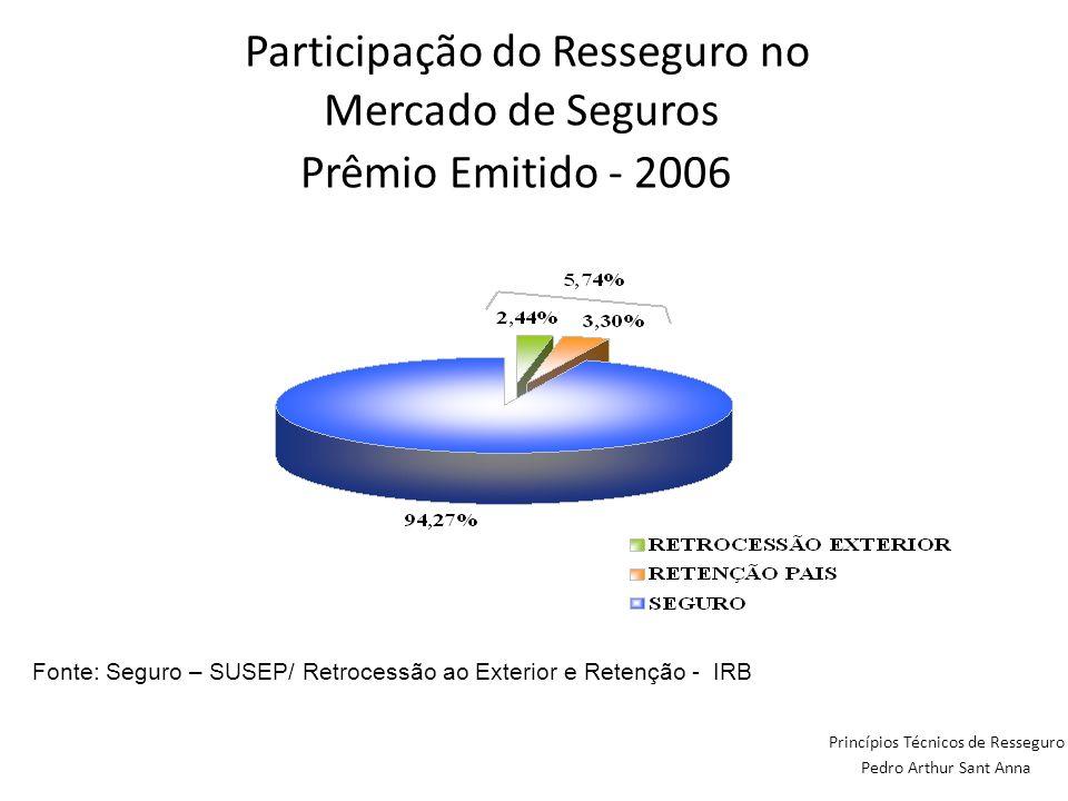 Princípios Técnicos de Resseguro Pedro Arthur Sant Anna Participação do Resseguro no Mercado de Seguros Prêmio Emitido - 2006 Fonte: Seguro – SUSEP/ R