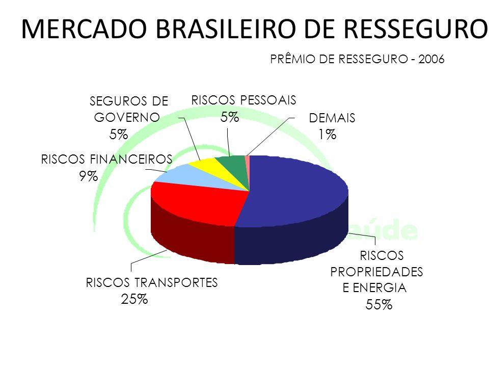 MERCADO BRASILEIRO DE RESSEGURO PRÊMIO DE RESSEGURO - 2006 RISCOS TRANSPORTES 25% RISCOS FINANCEIROS 9% SEGUROS DE GOVERNO 5% RISCOS PESSOAIS 5% DEMAI