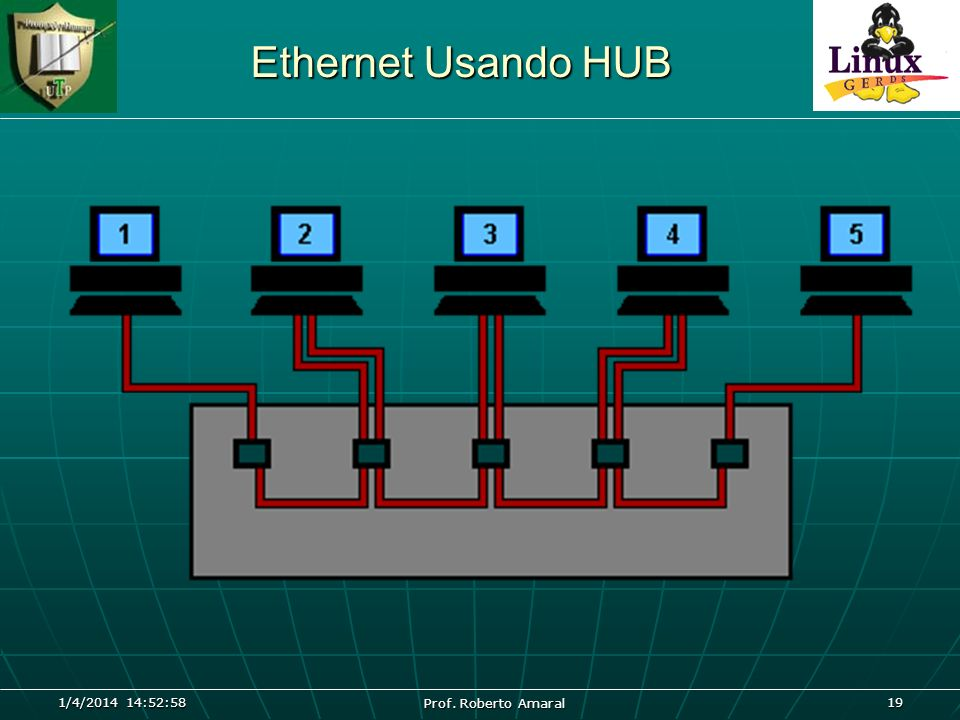 1/4/2014 14:54:40 Prof. Roberto Amaral 19 Ethernet Usando HUB