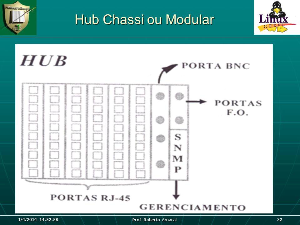 1/4/2014 14:54:40 Prof. Roberto Amaral 32 Hub Chassi ou Modular