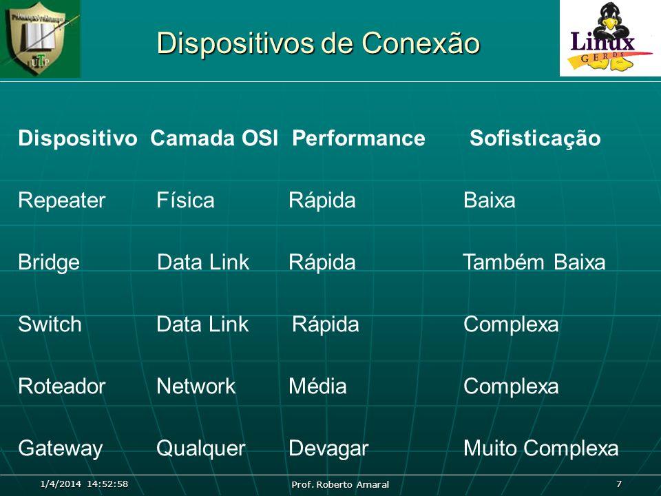 1/4/2014 14:54:40 7 DispositivoCamada OSI Performance Sofisticação Repeater Física Rápida Baixa Bridge Data Link Rápida Também Baixa Switch Data Link