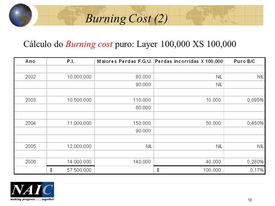 18 Burning Cost (2) Cálculo do Burning cost puro: Layer 100,000 XS 100,000