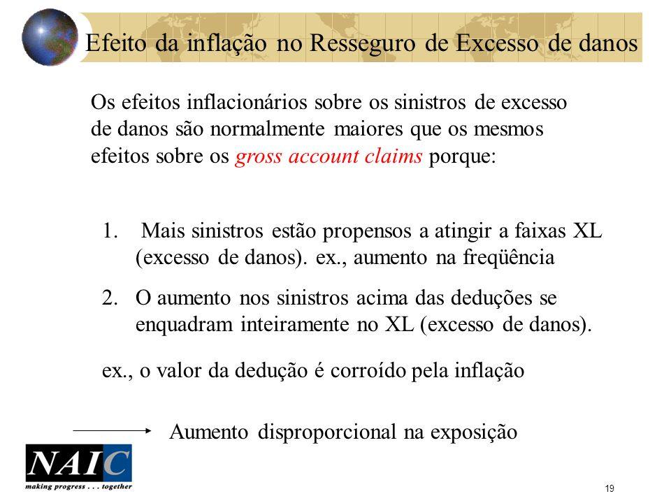20 Exemplos F.G.U.SinistroSinistro 100,000 10% Por faixa F.G.U.