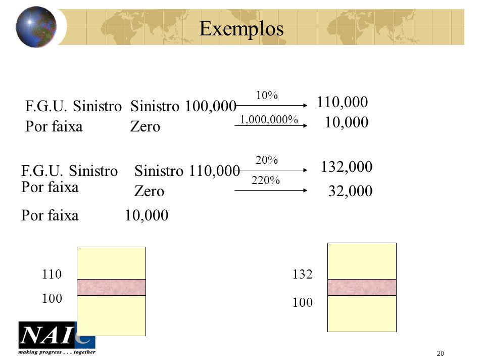 21 Efeito da Inflação no Cálculo do Burning Cost (1) N.B. Layer = 100,000 XS 100,000