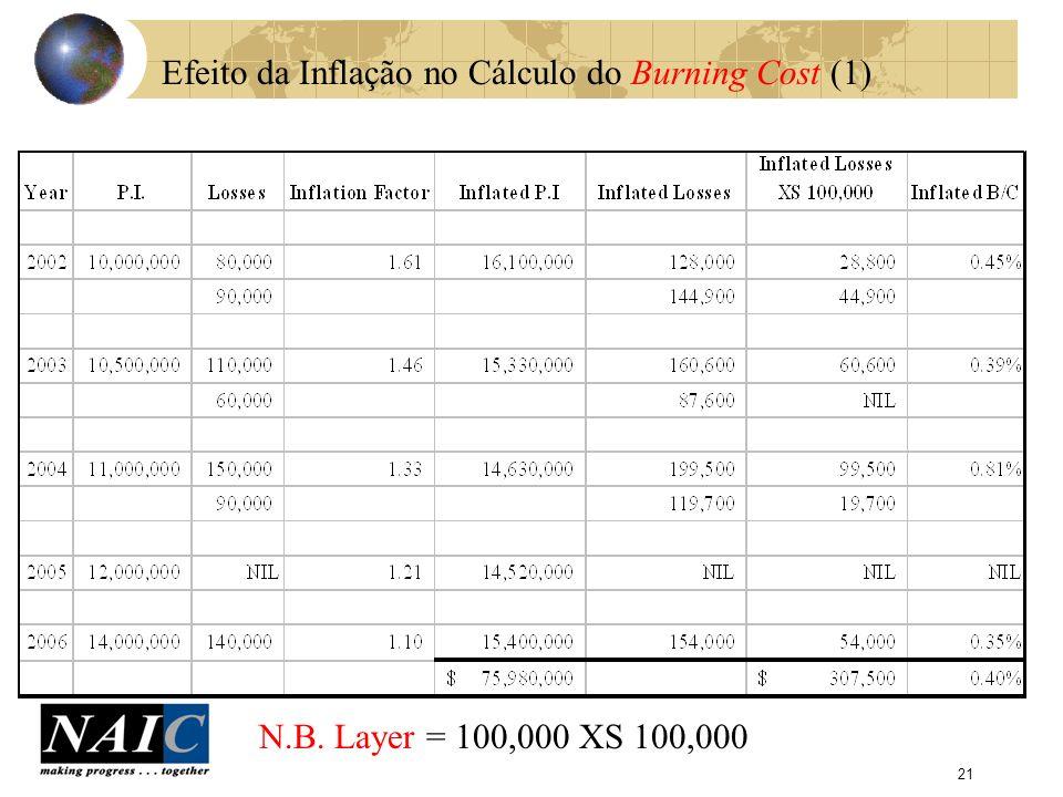 22 Efeito da Inflação no Cálculo do Burning Cost (2) 100 1 Logo o aumento no B/C devido a inflação = B/C não inflacionado = 0.17% = 135% 0.40% - 0.17% 0.17% X