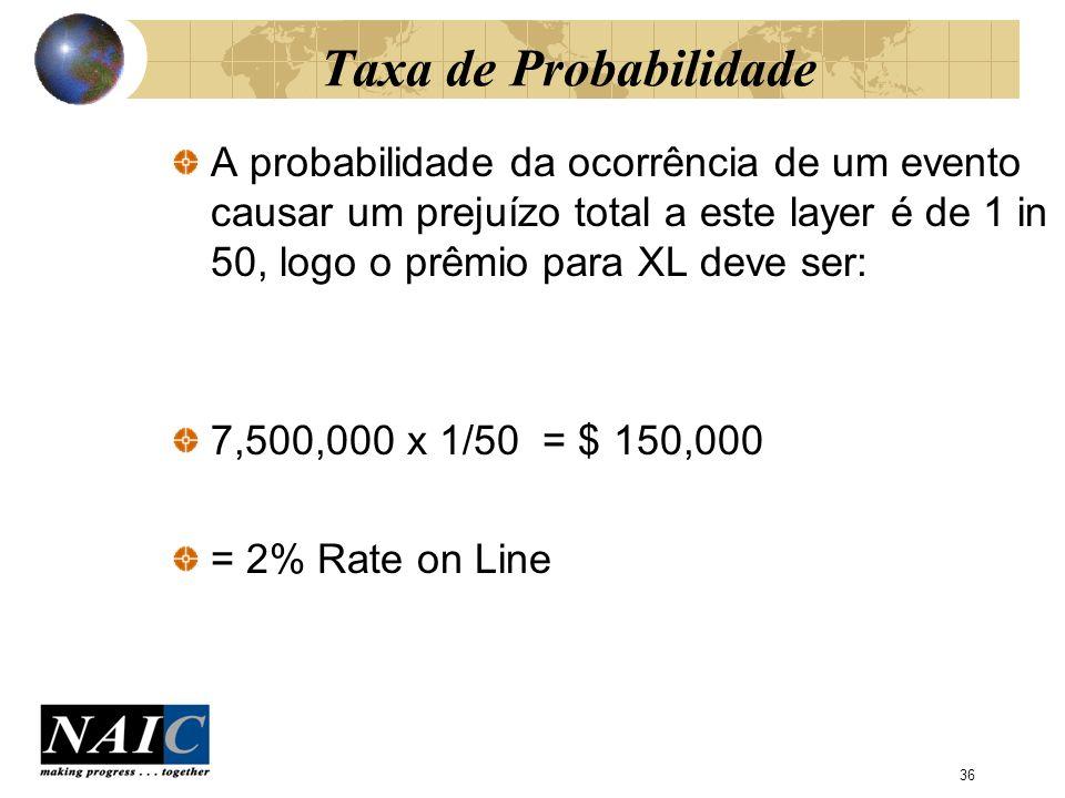 37 Problemas da Taxa de Probabilidade As bases são experiência passada O que acontece quando um evento de proporções ainda não experimentadas ocorre.