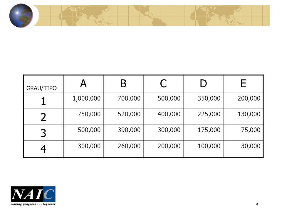 6 Perfil da carteira de incêndio Faixas de perfil de riscos Número de Apólices Quantias Seguradas MédiaPrêmioTaxa Média 0 – 200,00014,9622,318,722,393154,9744,798,6280.207% 200,001-500,0001,205438,938,221364,2641,351,7040.308% 500,001-1,000,000777537,278,806691,4791,343,3580.250% 1,000,001-2,000,000249347,399,0861,395,177998,9050.288% 2,000,001-3,000,000126293,150,7412,326,593850,8320.290% 3,000,001-4,000,00089291,603,7773,276,447656,5730.225% 10,000,000 Receita de Prêmio $10,00,000 Retenção Máxima: $4,000,000 somado any one risk segurado