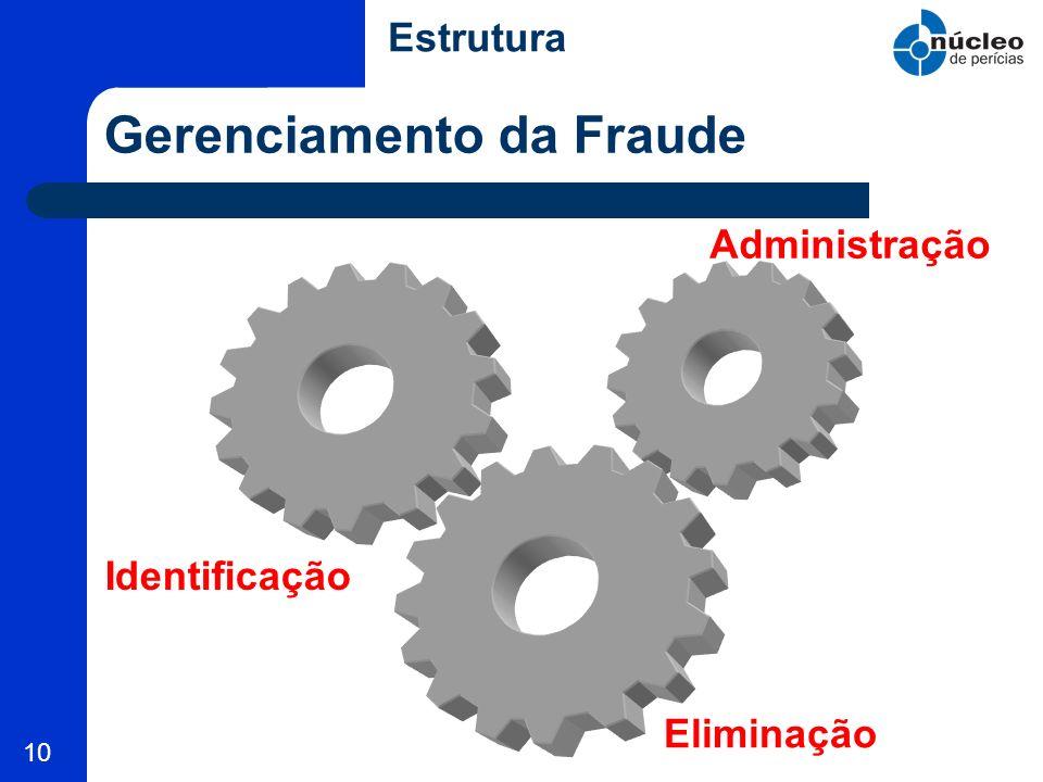 10 Gerenciamento da Fraude Identificação Administração Eliminação Estrutura