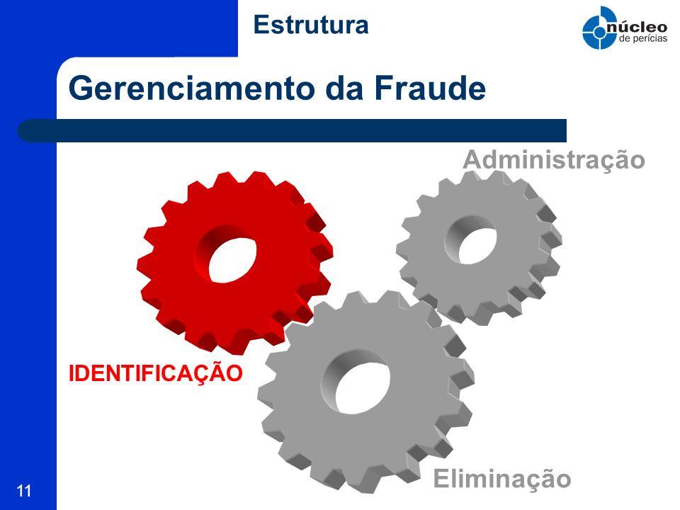 11 Gerenciamento da Fraude IDENTIFICAÇÃO Administração Eliminação Estrutura