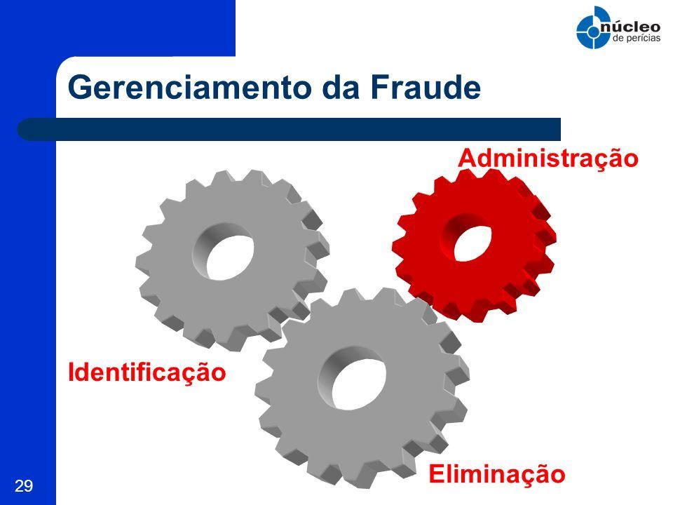 29 Gerenciamento da Fraude Identificação Administração Eliminação