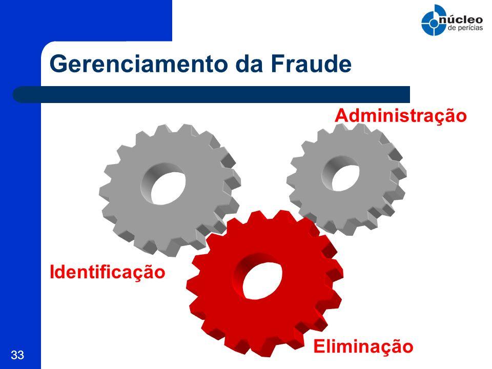 33 Gerenciamento da Fraude Identificação Administração Eliminação