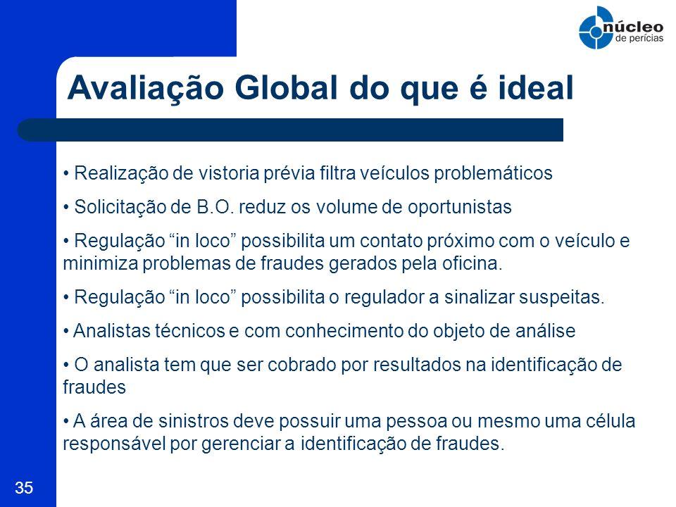 35 Avaliação Global do que é ideal Realização de vistoria prévia filtra veículos problemáticos Solicitação de B.O. reduz os volume de oportunistas Reg