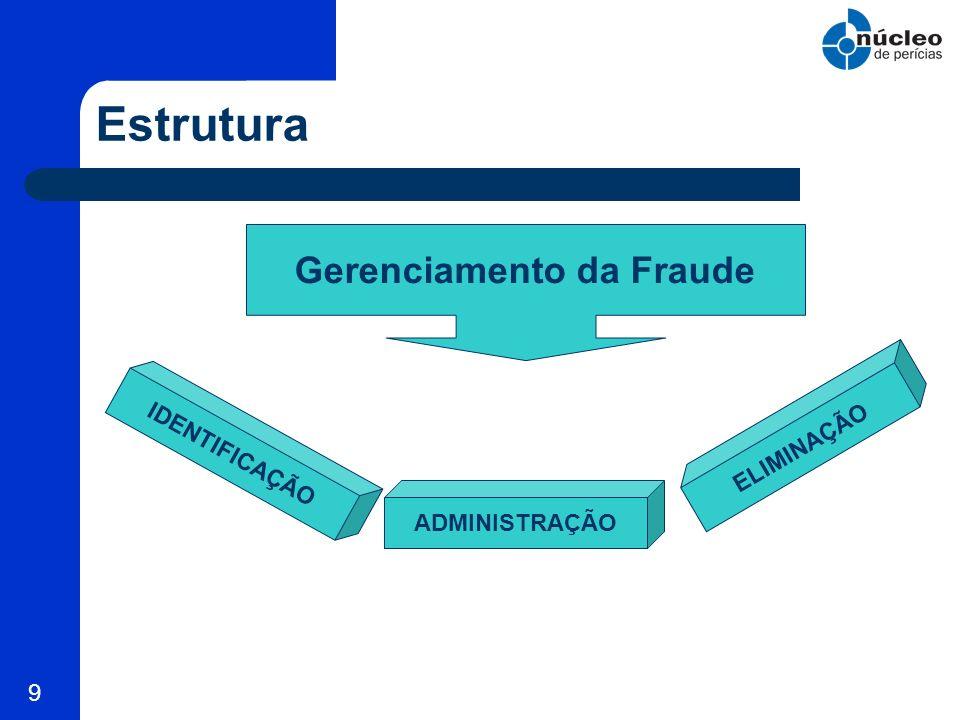 9 Estrutura Gerenciamento da Fraude IDENTIFICAÇÃO ADMINISTRAÇÃO ELIMINAÇÃO