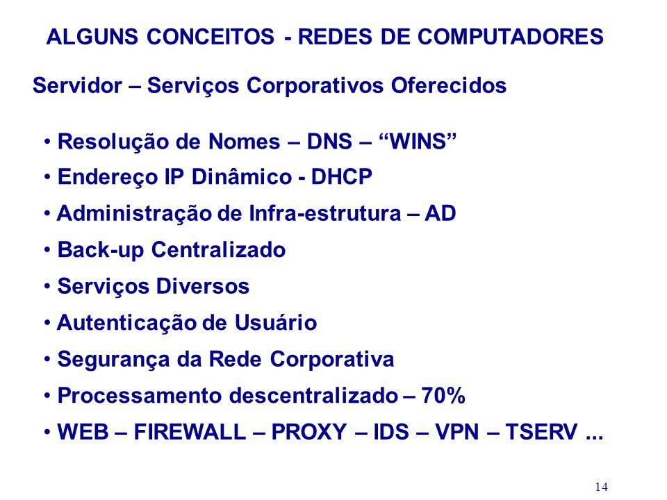 14 ALGUNS CONCEITOS - REDES DE COMPUTADORES Servidor – Serviços Corporativos Oferecidos Resolução de Nomes – DNS – WINS Endereço IP Dinâmico - DHCP Ad