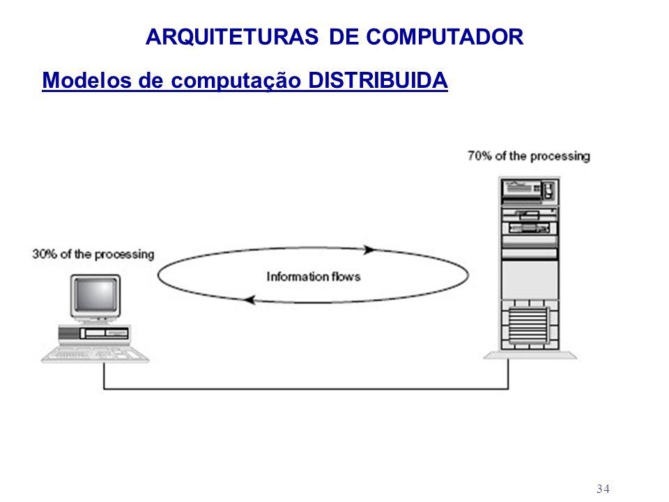 34 ARQUITETURAS DE COMPUTADOR Modelos de computação DISTRIBUIDA