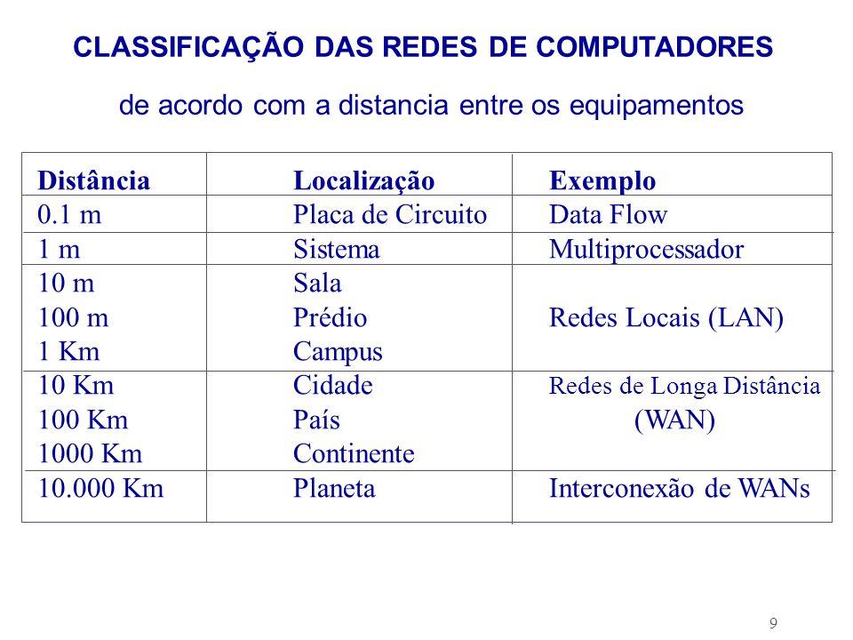 9 CLASSIFICAÇÃO DAS REDES DE COMPUTADORES DistânciaLocalizaçãoExemplo 0.1 mPlaca de CircuitoData Flow 1 mSistemaMultiprocessador 10 mSala 100 mPrédioR