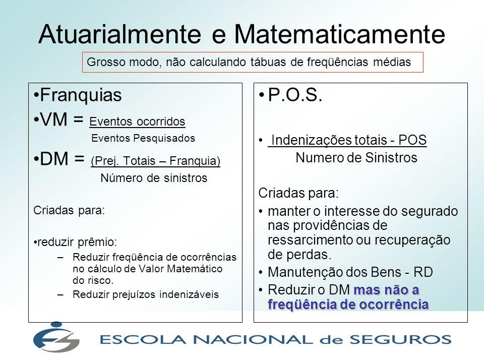 Atuarialmente e Matematicamente Franquias VM = Eventos ocorridos Eventos Pesquisados DM = (Prej. Totais – Franquia) Número de sinistros Criadas para: