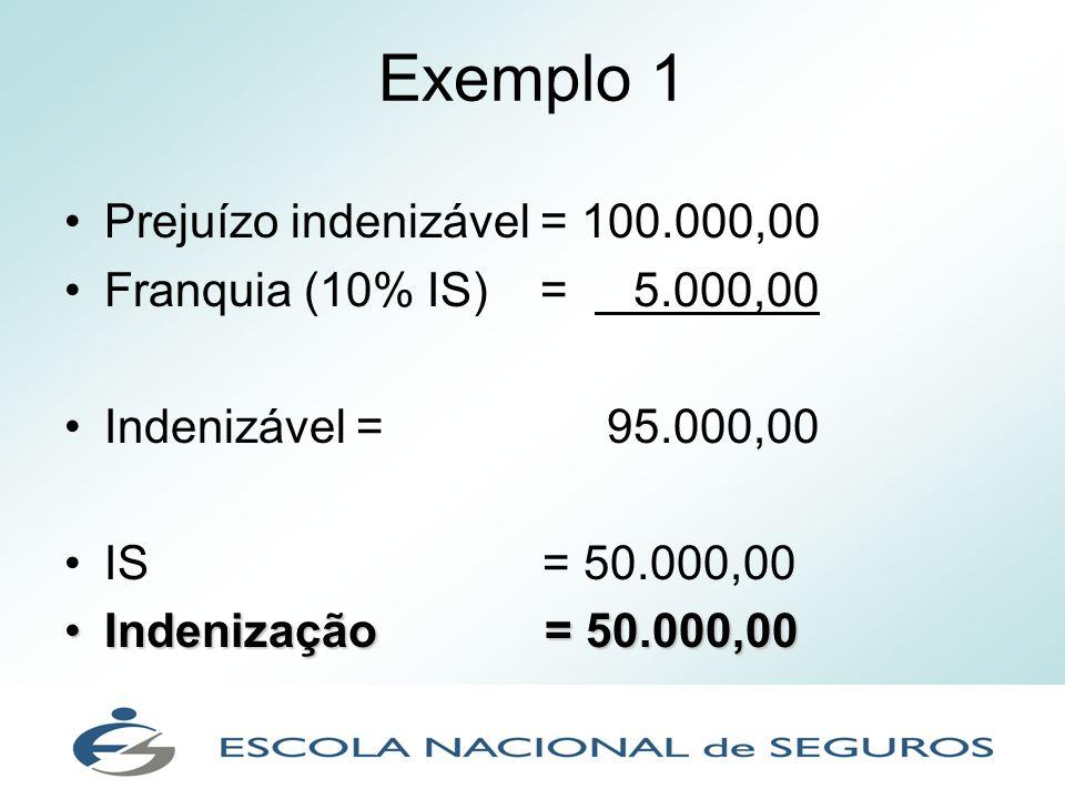 Exemplo 1 Prejuízo indenizável = 100.000,00 Franquia (10% IS) = 5.000,00 Indenizável = 95.000,00 IS = 50.000,00 Indenização = 50.000,00Indenização = 5