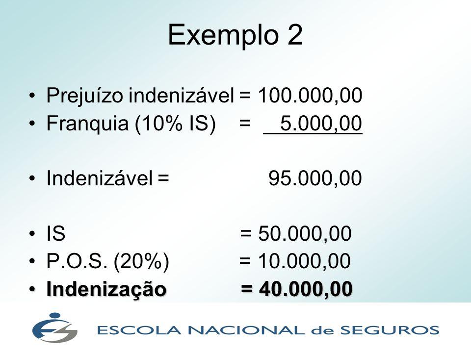 Exemplo 2 Prejuízo indenizável = 100.000,00 Franquia (10% IS) = 5.000,00 Indenizável = 95.000,00 IS = 50.000,00 P.O.S. (20%) = 10.000,00 Indenização =