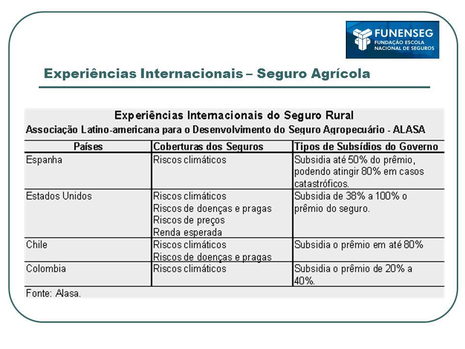 Experiências Internacionais – Seguro Agrícola