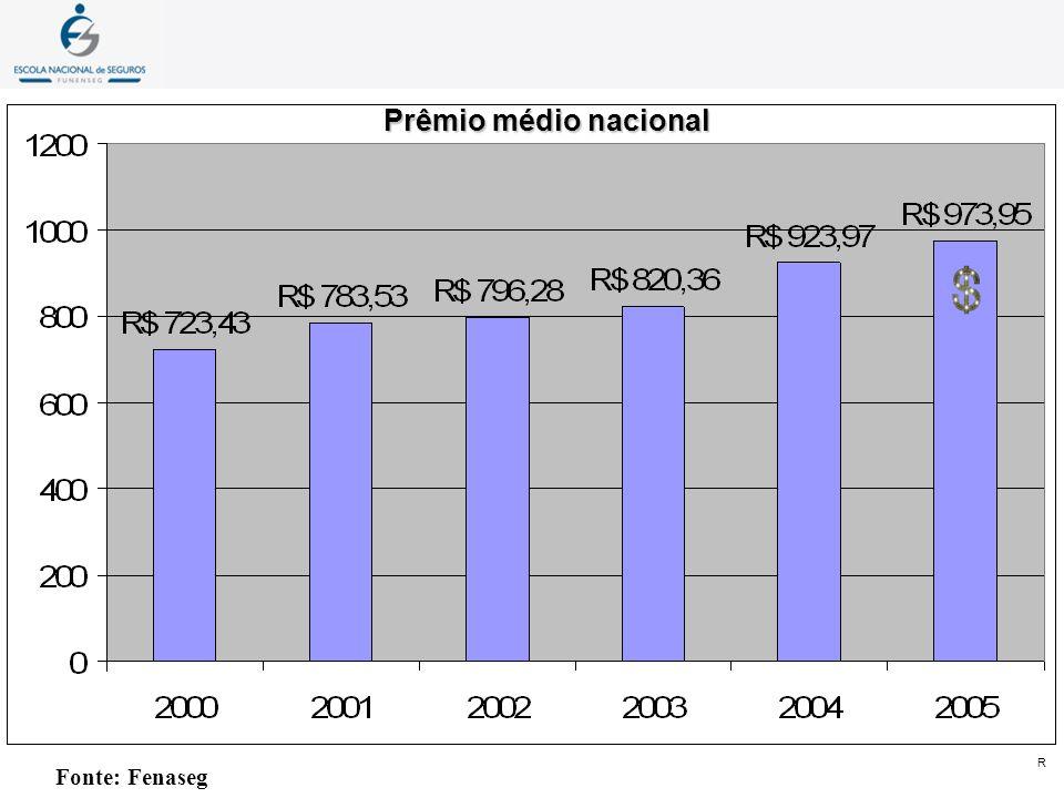 Fonte: Fenaseg Prêmio médio nacional R