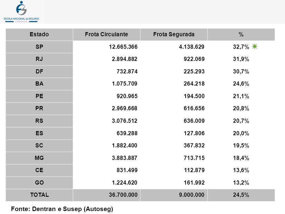 Frota Licenciada36.700.000 Automóveis79,62% Ônibus0,91% Motos14,79% Caminhões4,67% Frota Segurada8.600.000 Participação23,5% Fonte: Dentran 1993 e Susep (Autoseg)