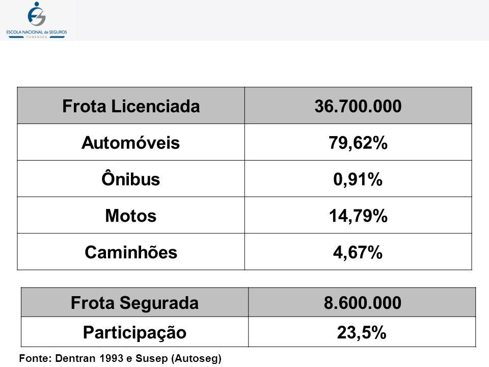 Frota Licenciada36.700.000 Automóveis79,62% Ônibus0,91% Motos14,79% Caminhões4,67% Frota Segurada8.600.000 Participação23,5% Fonte: Dentran 1993 e Sus