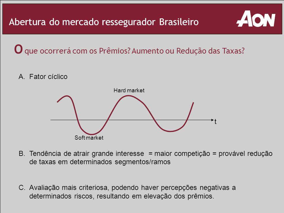 Abertura do mercado ressegurador Brasileiro O que ocorrerá com os Prêmios? Aumento ou Redução das Taxas? Abertura do mercado ressegurador Brasileiro A