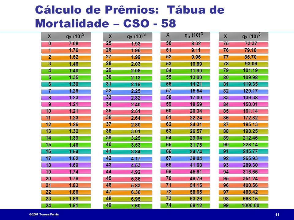 © 2007 Towers Perrin 11 Cálculo de Prêmios: Tábua de Mortalidade – CSO - 58 25262728293031323334353637383940414243444546474849 1.931.961.992.032.082.1