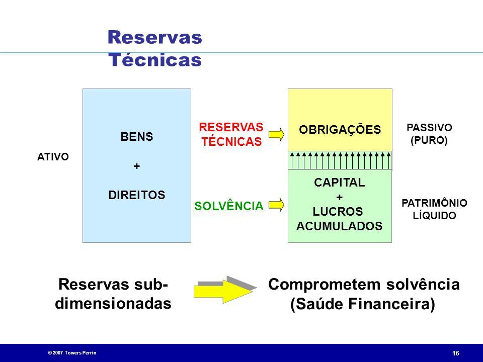 © 2007 Towers Perrin 16 ATIVO BENS + DIREITOS RESERVAS TÉCNICAS SOLVÊNCIA OBRIGAÇÕES CAPITAL + LUCROS ACUMULADOS PASSIVO (PURO) PATRIMÔNIO LÍQUIDO Res