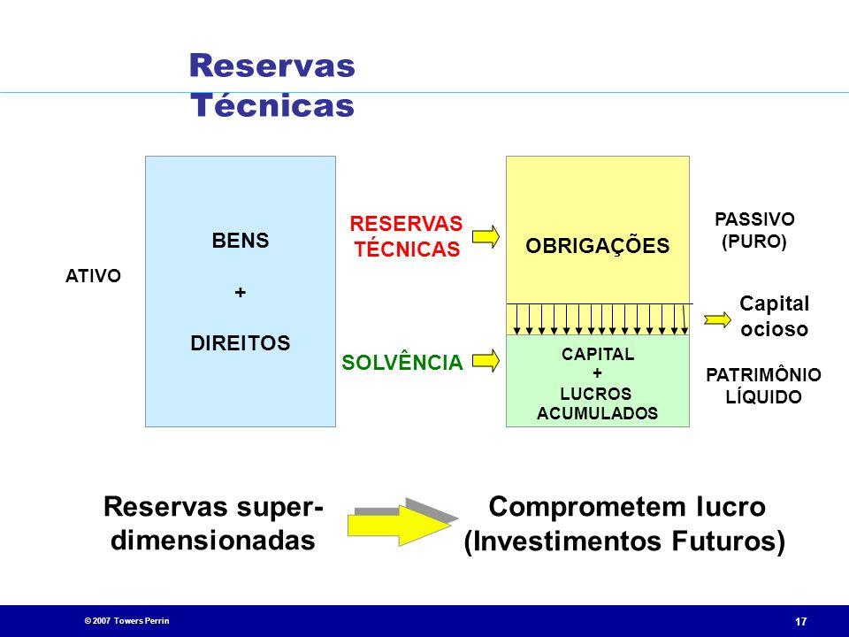 © 2007 Towers Perrin 17 ATIVO BENS + DIREITOS RESERVAS TÉCNICAS SOLVÊNCIA CAPITAL + LUCROS ACUMULADOS OBRIGAÇÕES PASSIVO (PURO) PATRIMÔNIO LÍQUIDO Res