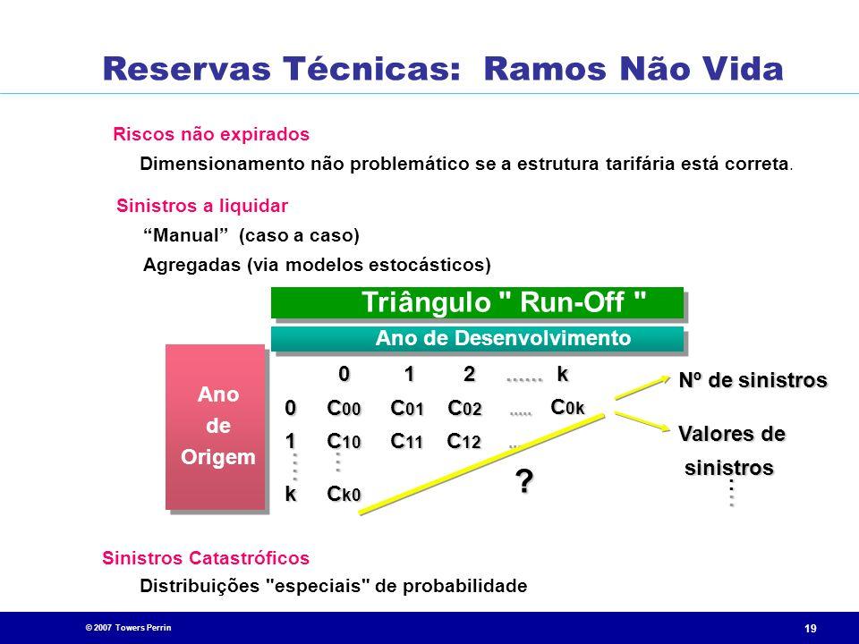 © 2007 Towers Perrin 19 Riscos não expirados Dimensionamento não problemático se a estrutura tarifária está correta. Sinistros Catastróficos Distribui