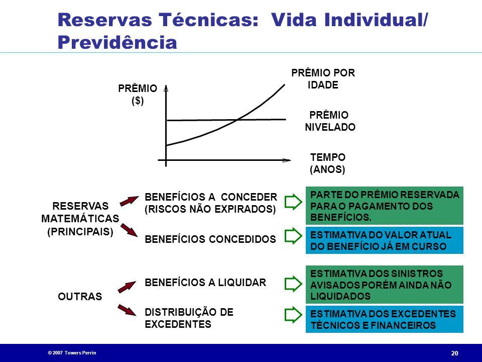 © 2007 Towers Perrin 20 PRÊMIO ($) PRÊMIO POR IDADE PRÊMIO NIVELADO TEMPO (ANOS) RESERVAS MATEMÁTICAS (PRINCIPAIS) BENEFÍCIOS A CONCEDER (RISCOS NÃO E