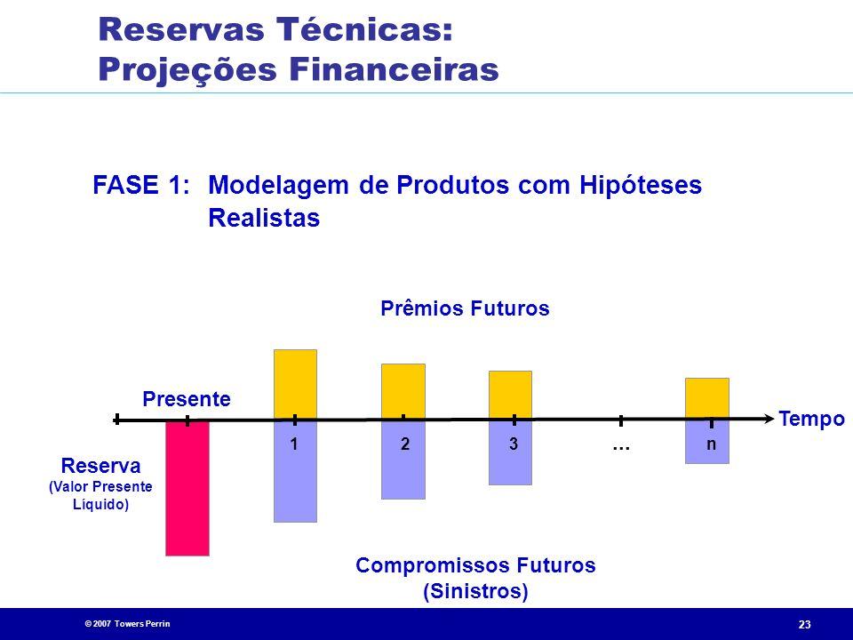 © 2007 Towers Perrin 23 FASE 1:Modelagem de Produtos com Hipóteses Realistas Presente Compromissos Futuros (Sinistros)... 213n Tempo Prêmios Futuros R