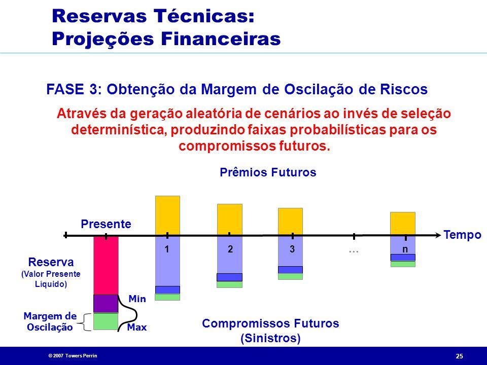 © 2007 Towers Perrin 25 Presente Compromissos Futuros (Sinistros)... 213n Tempo Prêmios Futuros Reserva (Valor Presente Líquido) FASE 3: Obtenção da M