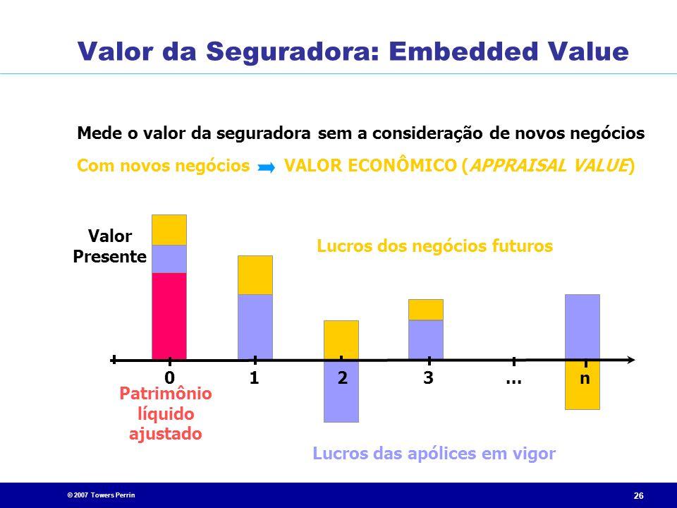 © 2007 Towers Perrin 26 Mede o valor da seguradora sem a consideração de novos negócios Patrimônio líquido ajustado 0...213n Com novos negócios VALOR