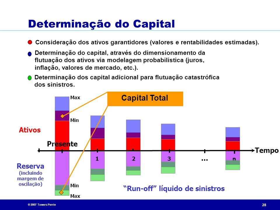 © 2007 Towers Perrin 28 Presente Run-off líquido de sinistros... 213n Tempo Reserva (incluindo margem de oscilação) Determinação dos capital adicional